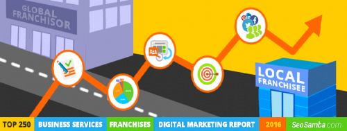 Top250BusinessServicesFranchisesDigitalMarketingPerformanceReport2016bySeoSamba