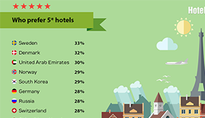 Hotels-Scanner released an international index of